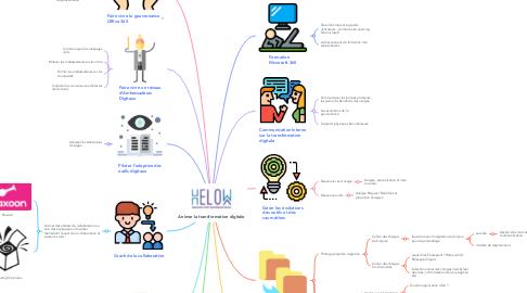 Mind Map: Animer la transformation digitale
