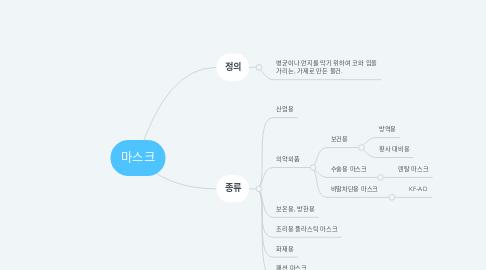 Mind Map: 마스크