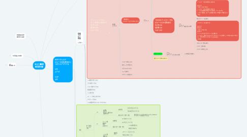 Mind Map: 2021 禰津 経営計画