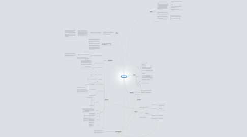 Mind Map: The World