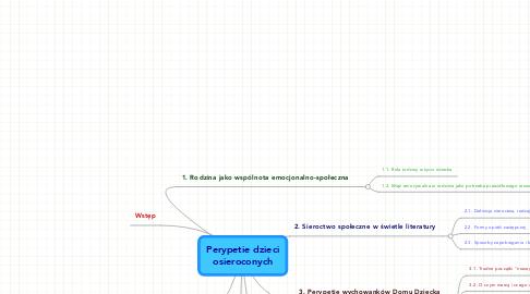 Mind Map: Perypetie dzieci osieroconych