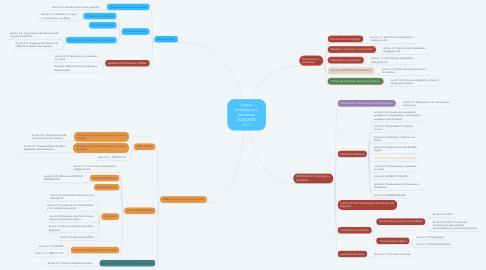 Mind Map: Líneas Estratégicas y Acciones 2020-2030 v1.1