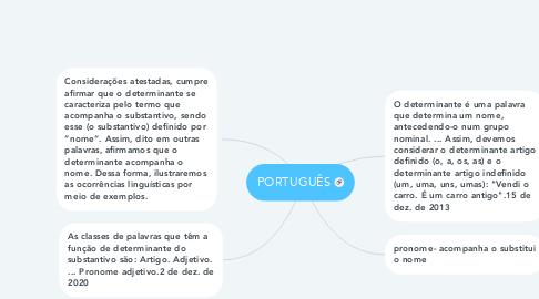 Mind Map: PORTUGUÊS