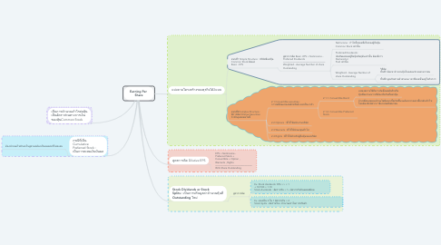 Mind Map: Earning Per  Share