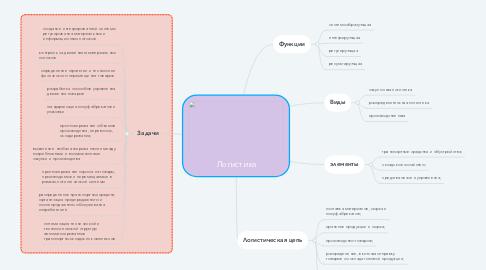 Mind Map: Логистика