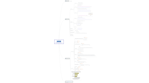 Mind Map: CDN Service Providers