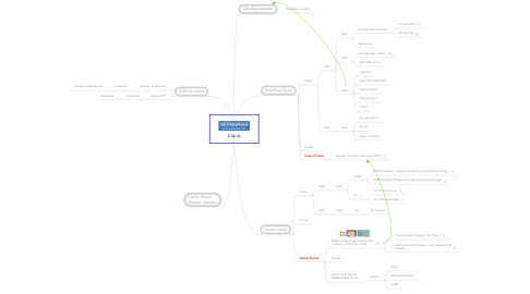 Mind Map: Cloud