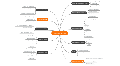 Mind Map: Learning Map (alt)