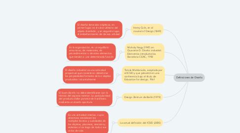 Mind Map: Definiciones de Diseño