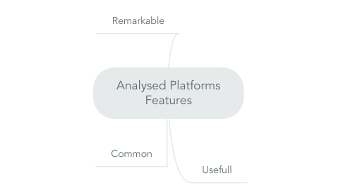 Mind Map: Analysed Platforms Features