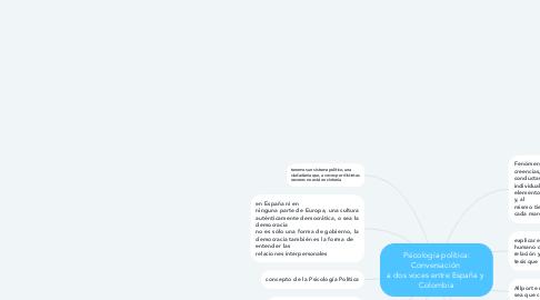 Mind Map: Psicología política: Conversación  a dos voces entre España y  Colombia