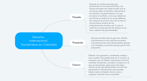 Mind Map: Derecho  Internacional  Humanitario en Colombia