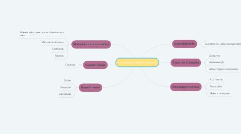 Mind Map: Consultório Materno Infantil