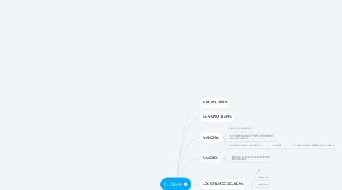 Mind Map: EL ISLAM