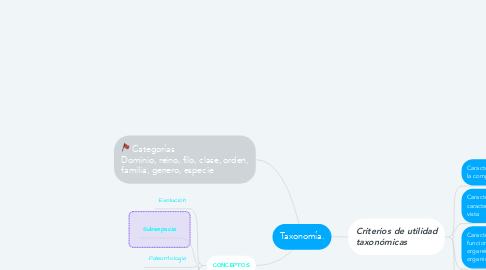 Mind Map: Taxonomía.