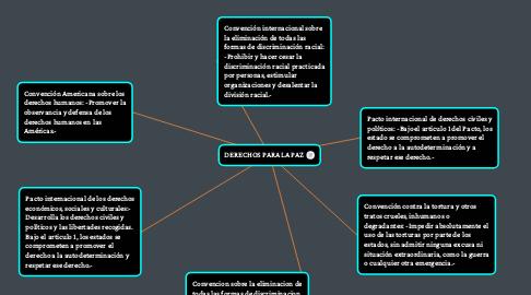 Mind Map: DERECHOS PARA LA PAZ