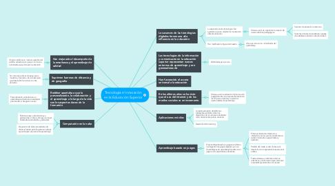 Mind Map: Tecnología e Innovación en la Educación Superior