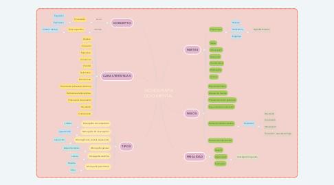 Mind Map: MONOGRAFÍA DOCUMENTAL