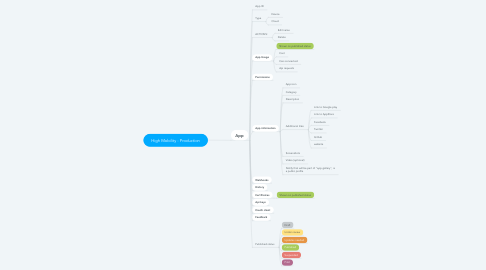 Mind Map: High Mobility - Production