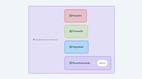 Mind Map: VALORIZAÇÃO DO PROFESSOR