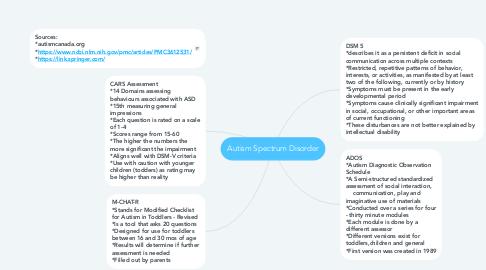Mind Map: Autism Spectrum Disorder