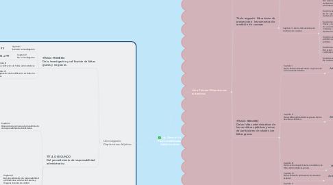 Mind Map: Ley General de  Responsabilidades  Administrativas