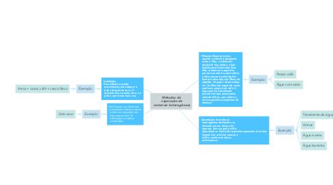 Mind Map: Métodos de  separação de  materiais heterogêneas