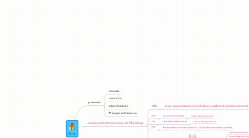 Mind Map: Banca