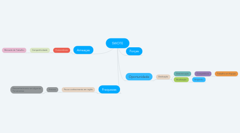 Mind Map: SWOTE