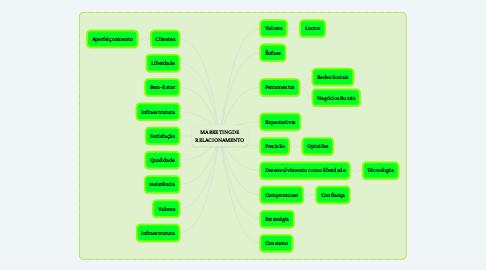 Mind Map: DESENVOLVIMENTO RURAL