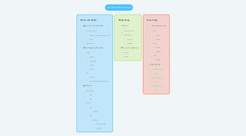 Mind Map: Convenient Store Process