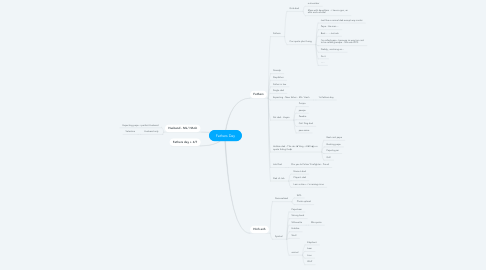 Mind Map: Fathers Day