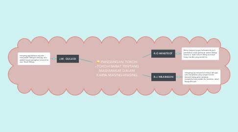 Mind Map: PANDANGAN TOKOH  –TOKOH BARAT TENTANG  MASYARAKAT DALAM  KARYA MASING-MASING.