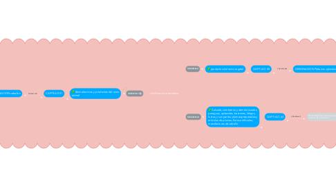 Mind Map: clasificacion arancelaria