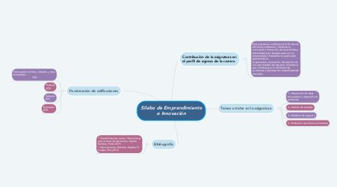 Mind Map: Sílabo de Emprendimiento e Innovación
