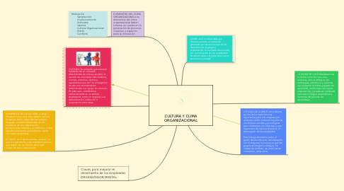 Mind Map: CULTURA Y CLIMA ORGANIZACIONAL