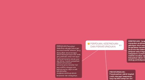 Mind Map: PERPDUAN, KESEPADUAN DAN PENYATUPADUAN