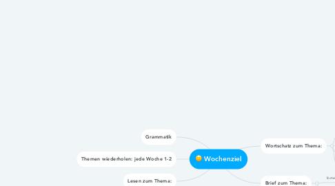 Mind Map: Wochenziel