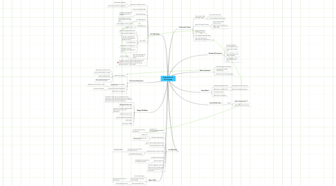 Mind Map: Communism for AP Language