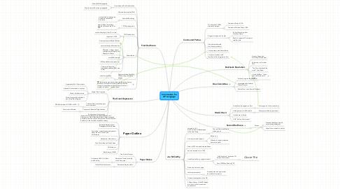 Mind Map: Communism forAP Language