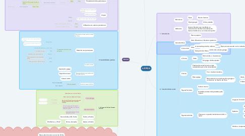Mind Map: A ÉPICA