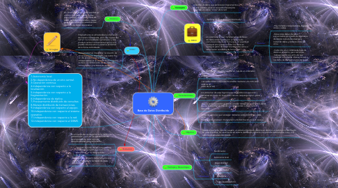 Mind Map: Base de Datos Distribuida