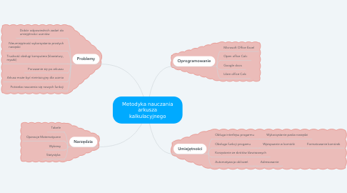 Mind Map: Metodyka nauczania arkusza kalkulacyjnego