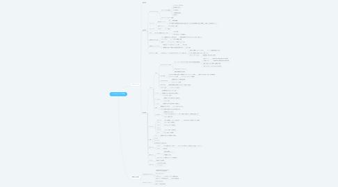 Mind Map: bitcastleマーケティング戦略
