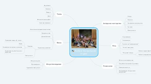 Mind Map: Учеба в театральной студии