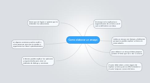 Mind Map: Como elaborar un ensayo