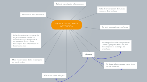 Mind Map: USO DE LAS TIC EN LA INSTITUCION