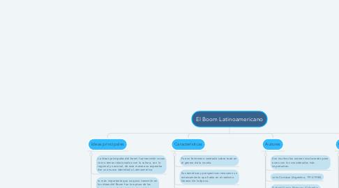 Mind Map: El Boom Latinoamericano