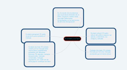 Mind Map: El contexto y sus Tipos