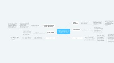 Mind Map: COVID-19 (SARS-COV-2) E SUAS IMPLICAÇÕES NO CORPO HUMANO